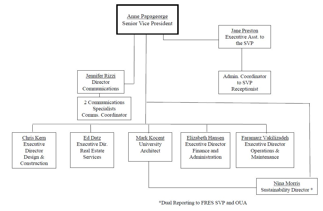 Image of VP Org Chart, below is a link for the full org chart